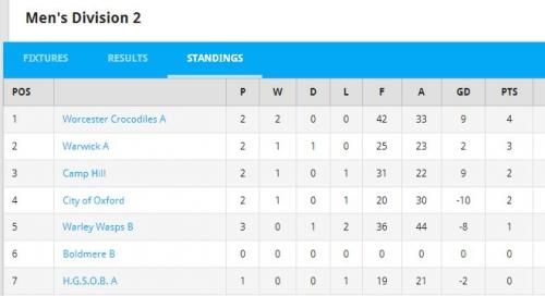 league tables city of oxford waterpolo